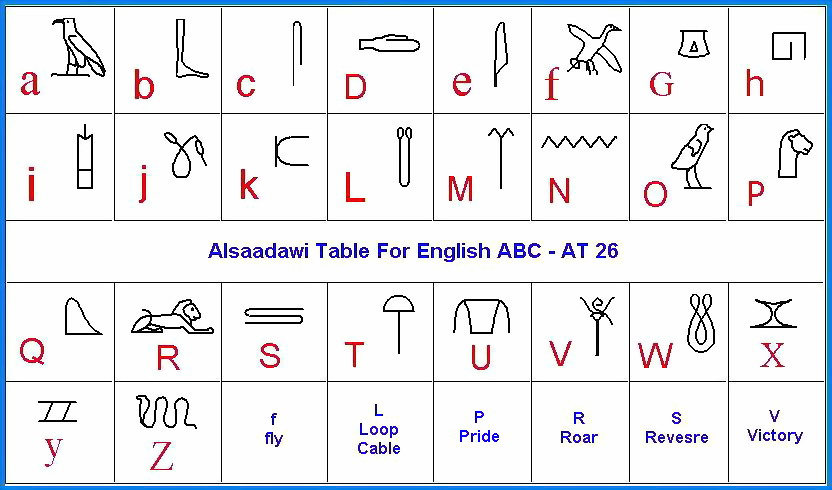 Hieroglyphics Alphabet A Z Brief table for hieroglyphic