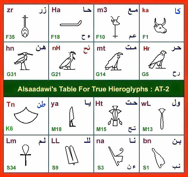 start learning how to read and write ancient egyptian hieroglyphs: